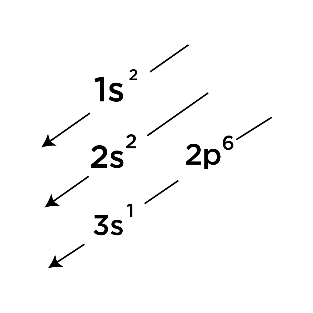 ground state electron configuration