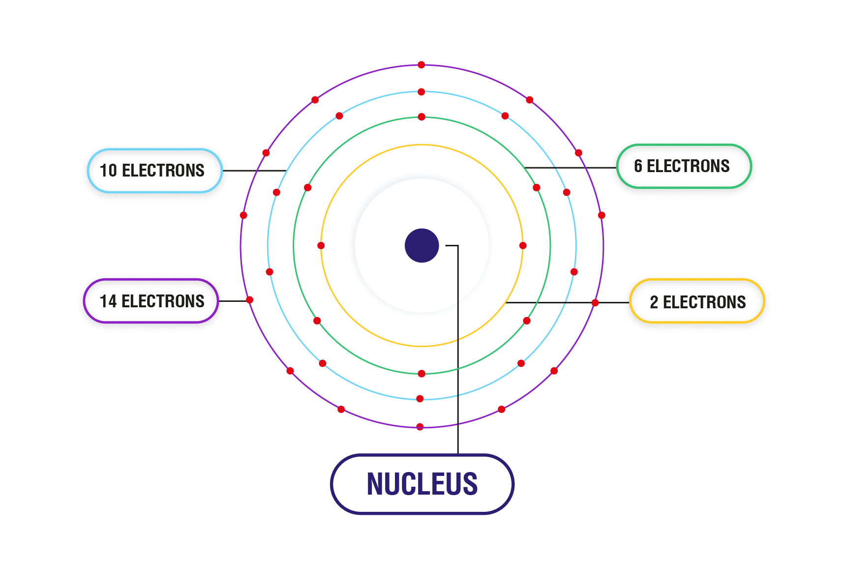 how to write ground state electron configuration